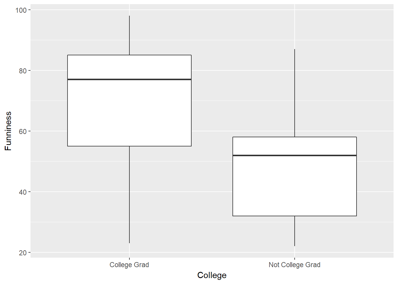 Chapter 11: Boxplots and Bar Graphs