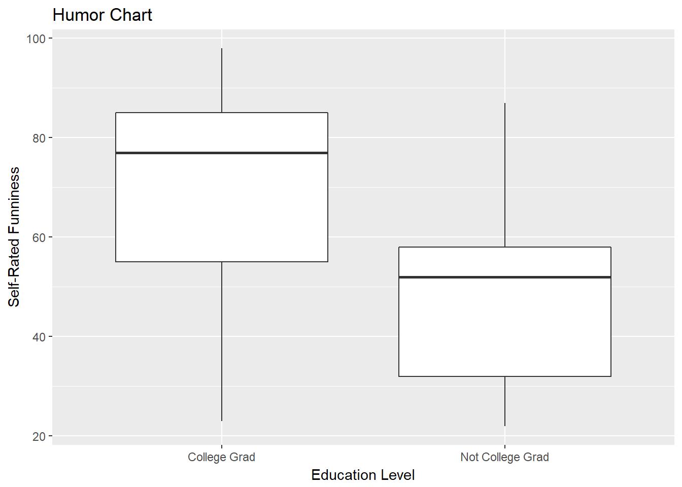 Chapter 11: Boxplots and Bar Graphs
