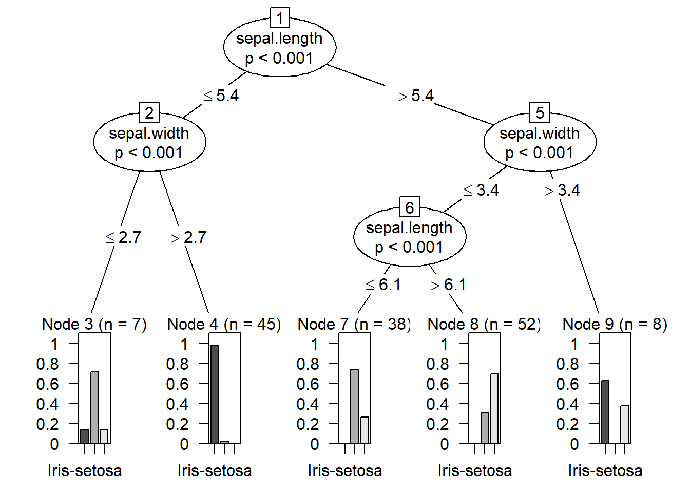 Chapter 24 Decision Trees